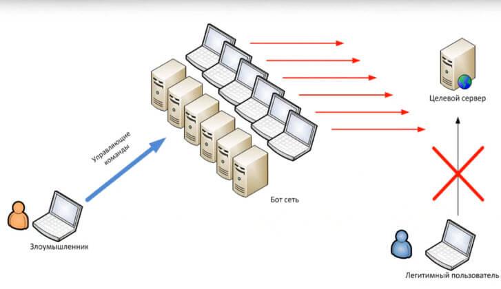 dos атака на сервер