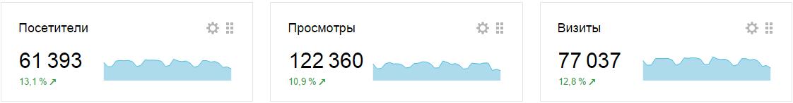 повышение посещаемости сайта за декабрь и за 2015 год-01