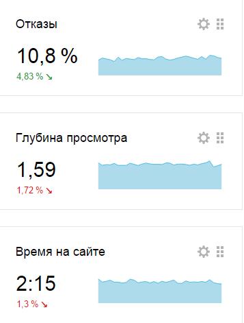 повышение посещаемости сайта за декабрь и за 2015 год-02