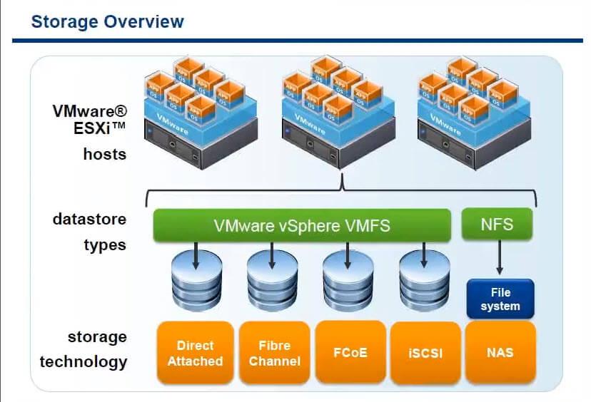 Дисковая архитектура Vmware ESXI-01
