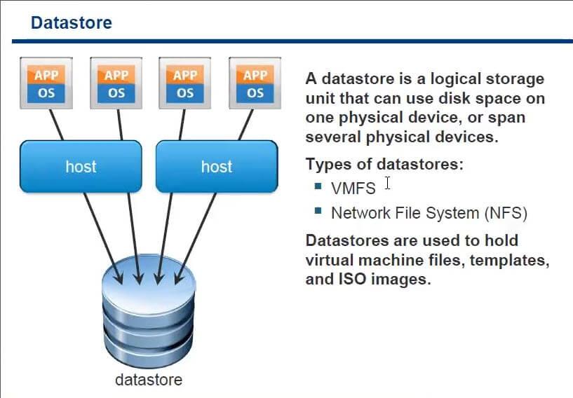 Дисковая архитектура Vmware ESXI-03