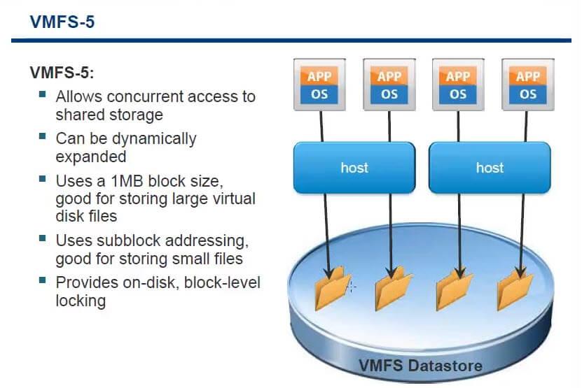 Дисковая архитектура Vmware ESXI-04