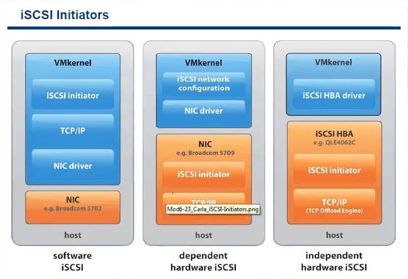 ISCSI компоненты esxi-3