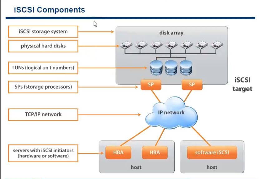 ISCSI компоненты esxi