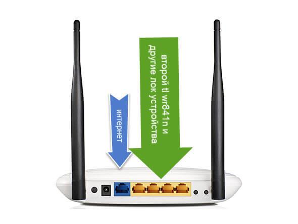 Как настроить wifi роутер tl wr841n-2