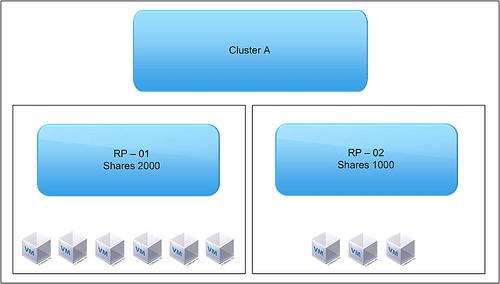 Как ограничить ресурсы виртуальной машины Vmware ESXI 5.5-14
