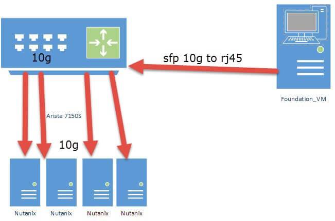 Как установить Hyper-V на Nutanix NX-3460-2