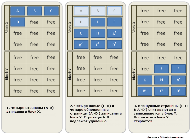 Как увеличить производительность ssd в ESXi 5.5-2