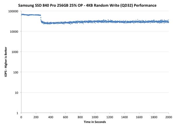 Как увеличить производительность ssd в ESXi 5.5-7