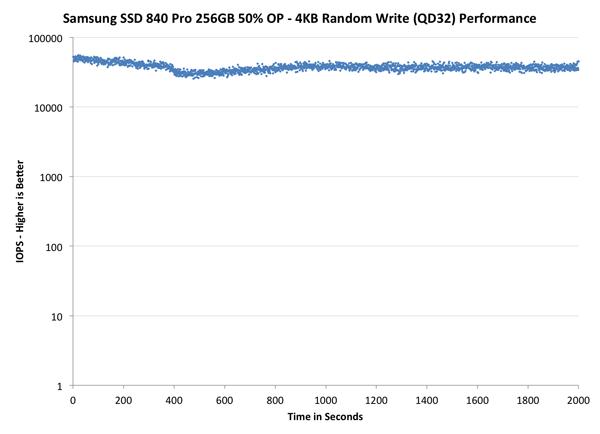 Как увеличить производительность ssd в ESXi 5.5-8