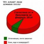 Статистика ос и браузеров за февраль 2016