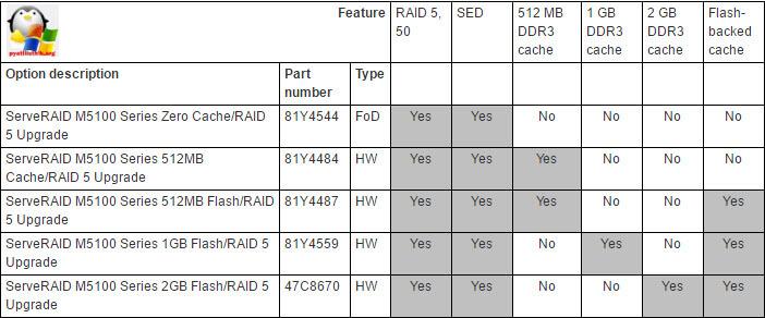 M5110 and M5110e SAS-SATA-3