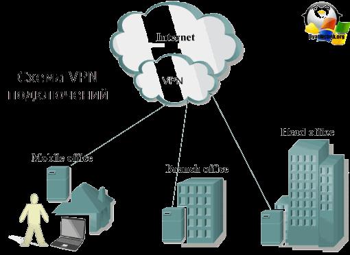Настроим juniper vpn на SRX210-2
