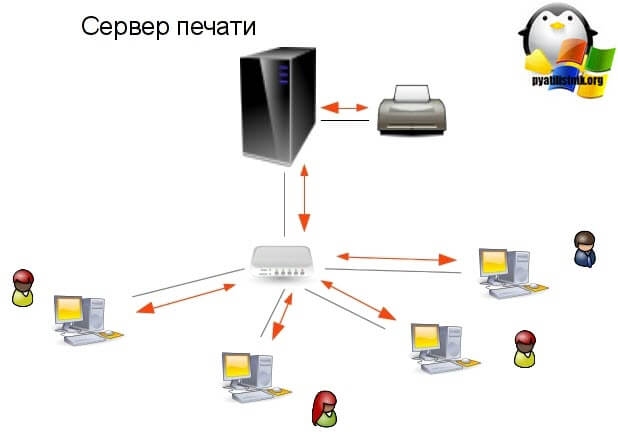 Ставим print server windows server 2012 R2-01