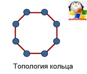 Построение локальной сети-2