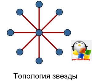 Построение локальной сети-3