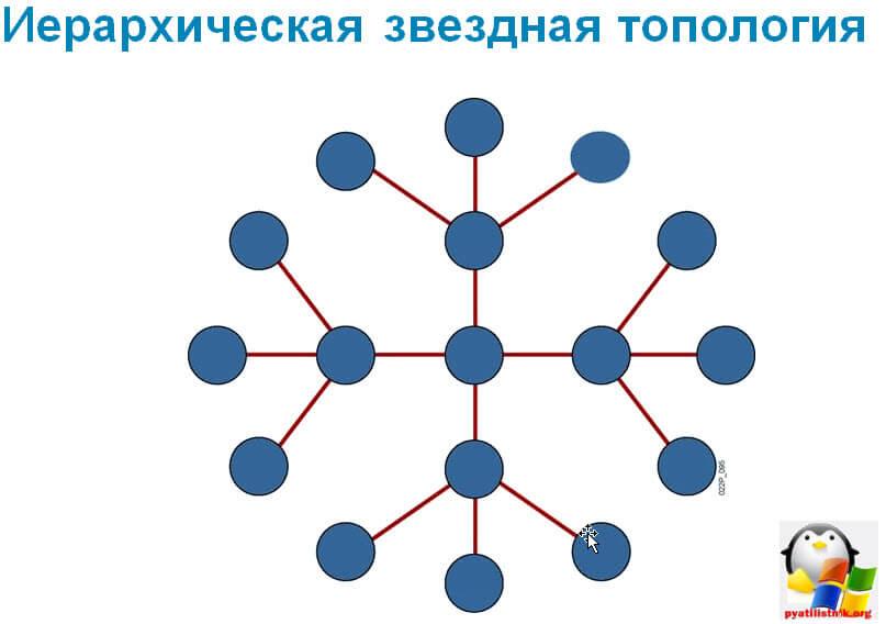 Построение локальной сети-4