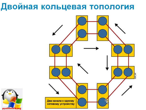 Построение локальной сети-5