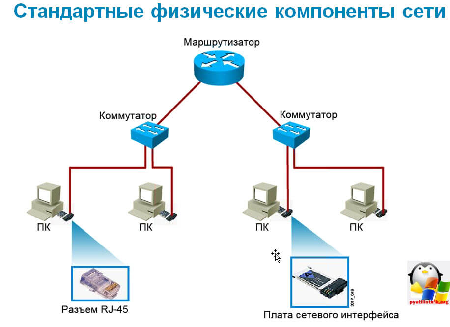 Построение локальной сети Cisco простыми словами-3