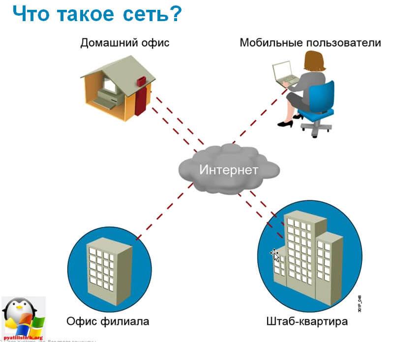 всемирная компьютерная сеть