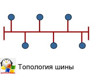 Построение локальной сети