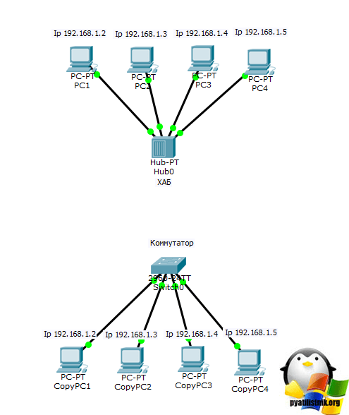 Wwwtomsguidecom and printer sharing between two routers
