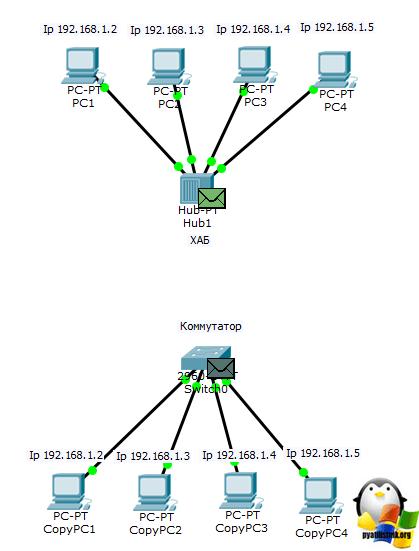 отличие hub-1