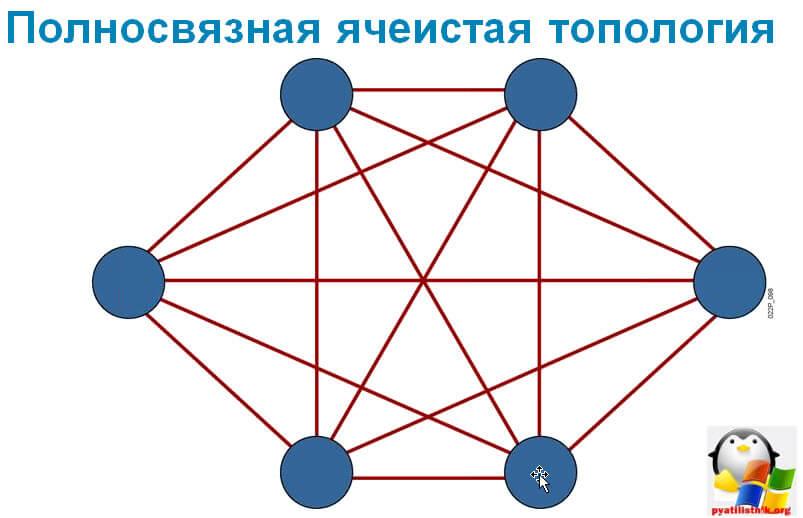 принципы построения сетей