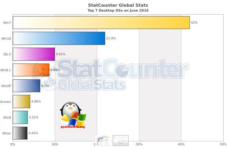 Статистика операционных систем и браузеров в июне 2016