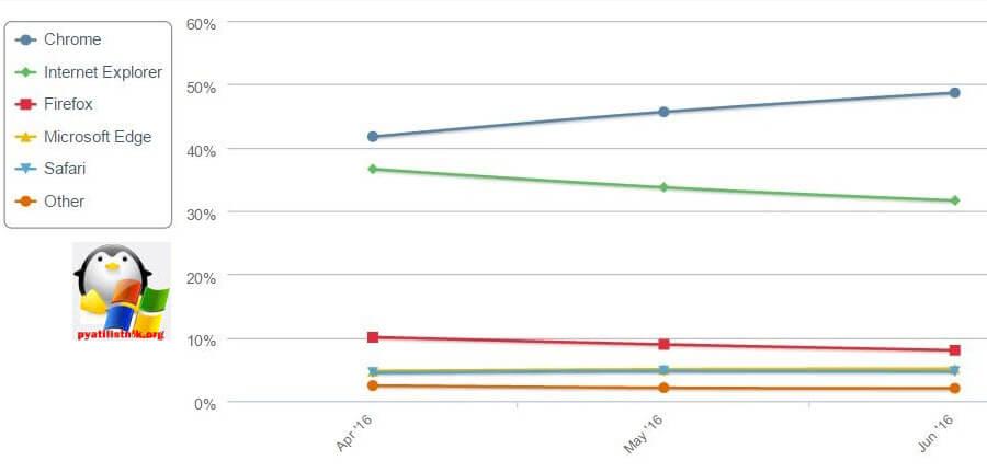 Статистика операционных систем и браузеров в июне 2016-2