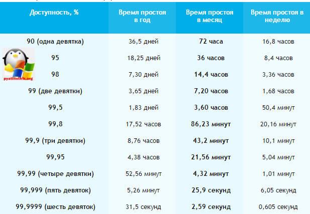 Таблица доступности сайта