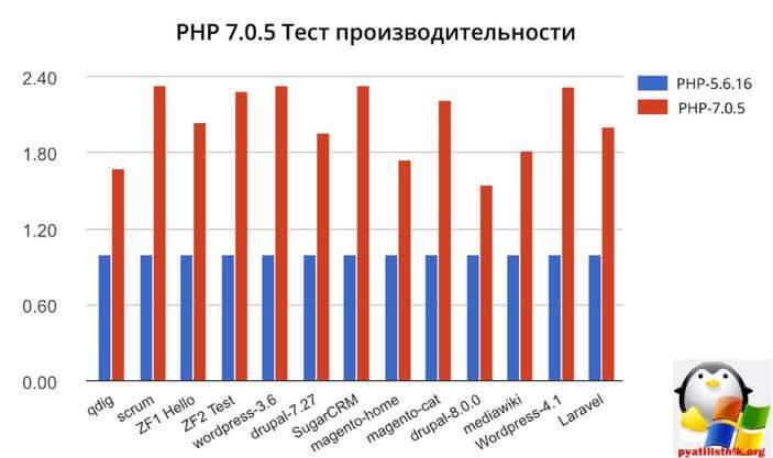 тест php 7