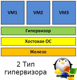 2 Тип гипервизора