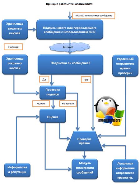 Схема работы dkim-2