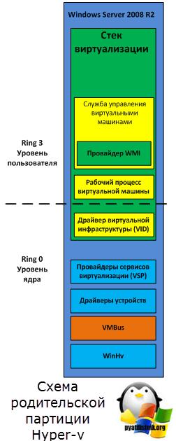 Схема родительской партиции Hyper-v