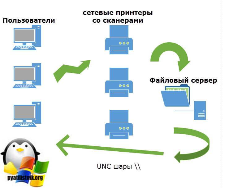 Схема сервера печати