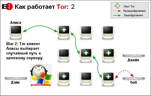 Как пользоваться tor браузером