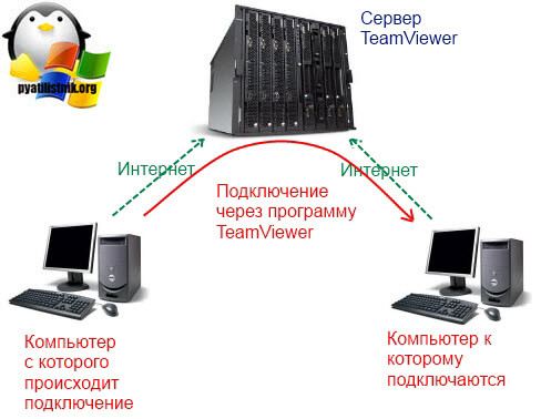 Схема работы teamviewer