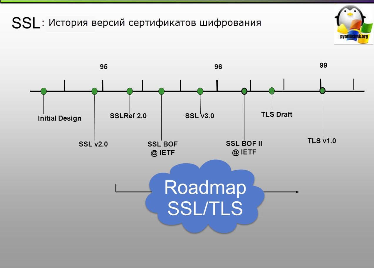 История версий сертификатов шифрования