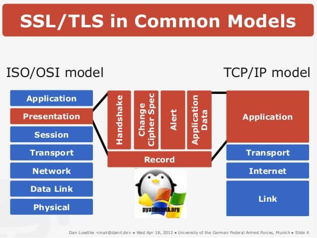 Принцип работы TLS и SSL-1