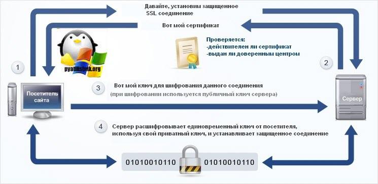 ssl сертификат безопасность