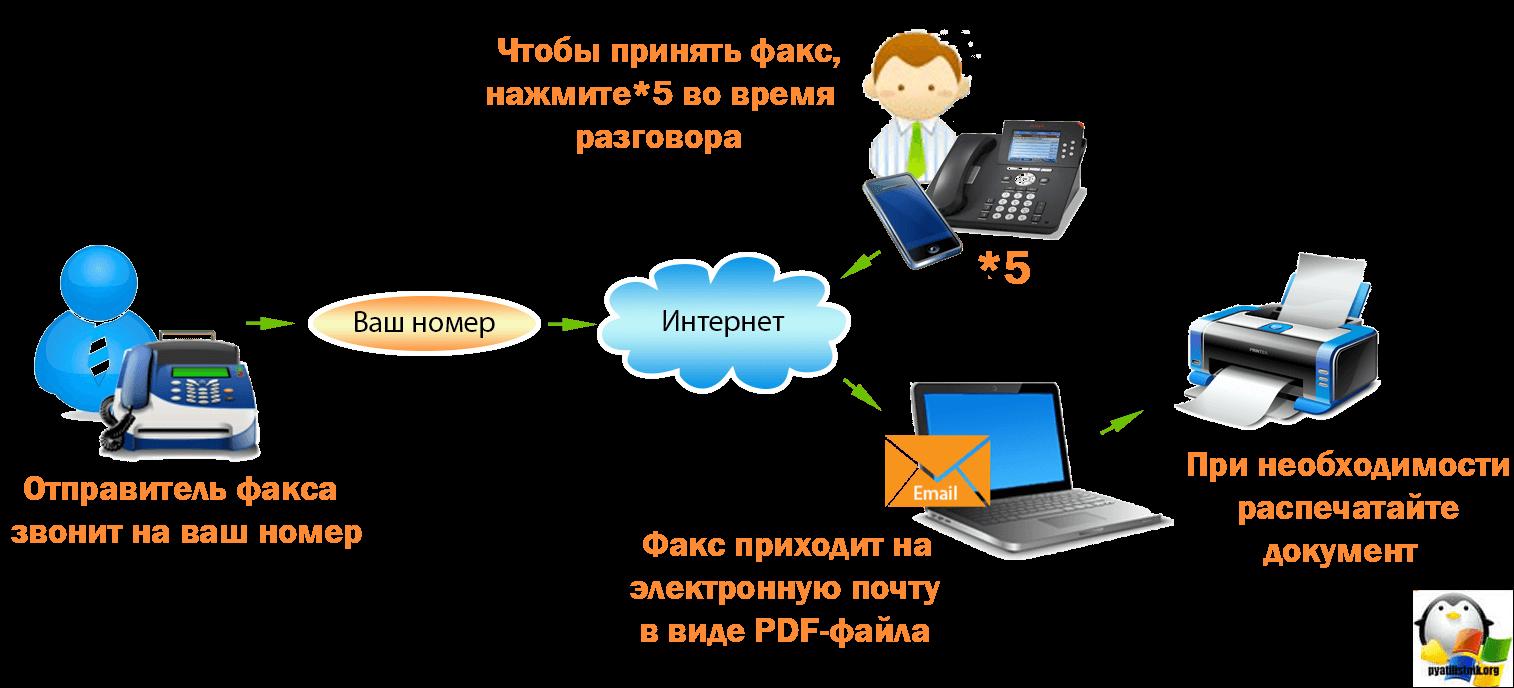 Виртуальный факс в Kerio operator