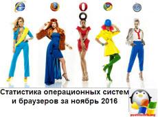 Статистика операционных систем и браузеров за ноябрь 2016