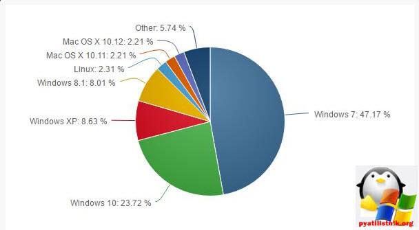Статистика операционных систем за ноябрь 2016-1
