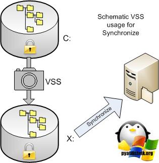 Виртуальный сервер битрикс