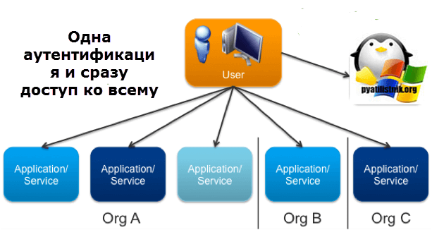 Настройка SSO в VMware VirtualCenter Server-2