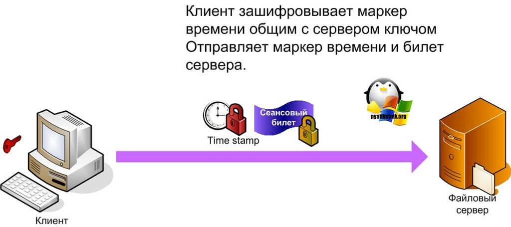сервер аутентификации kerberos