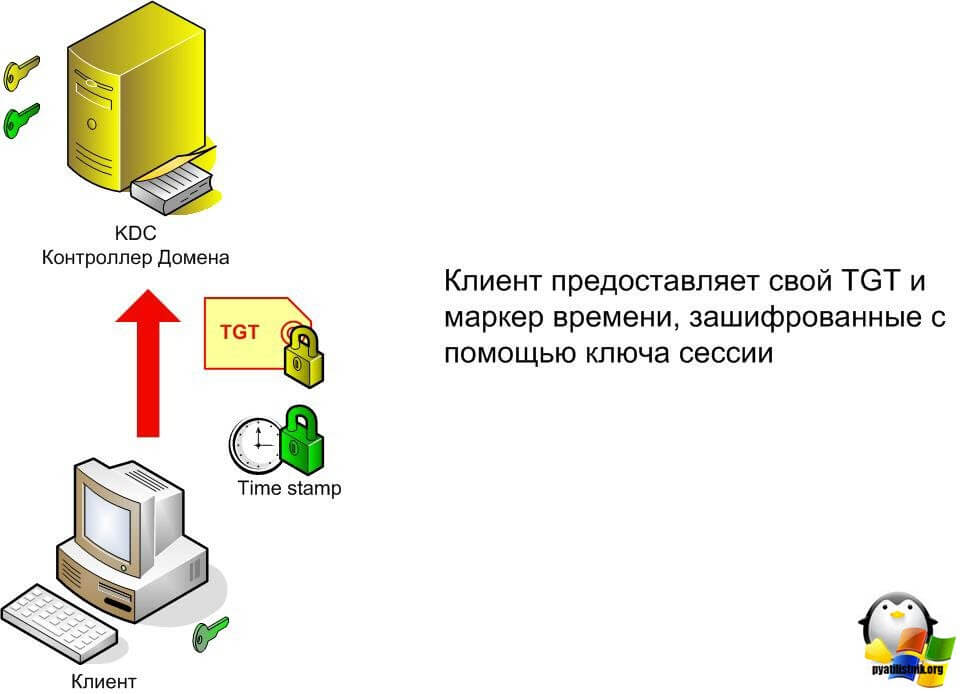 сервер kerberos