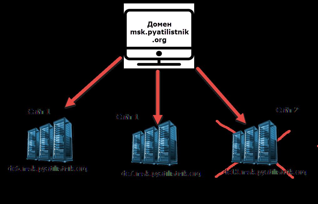 удалить контроллер домена