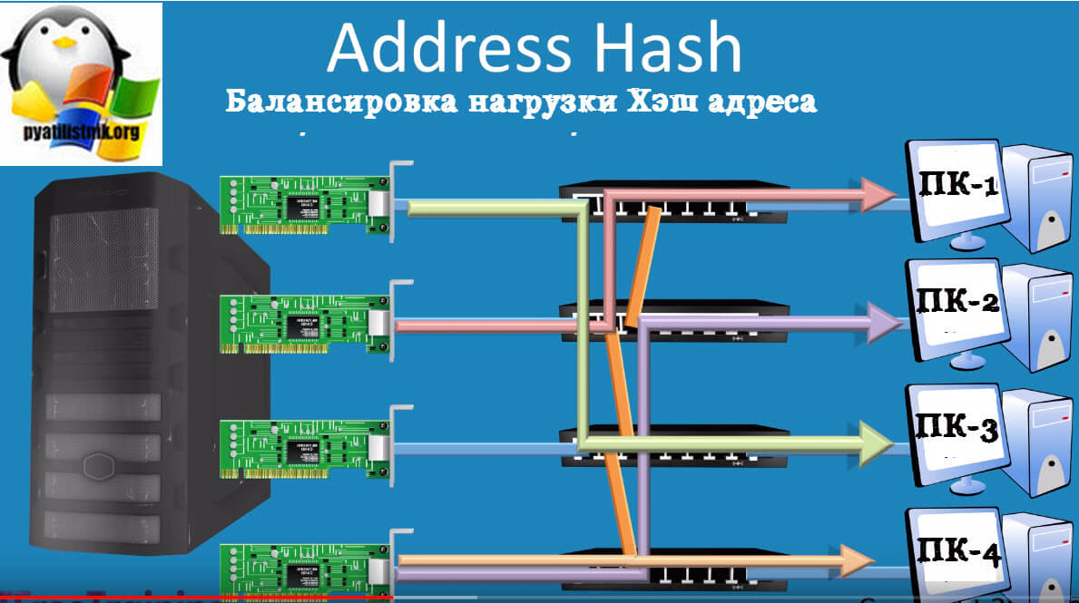 Хэш адреса (Address Hash)